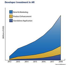 L'investissement dans le développement du marché de la Réalité Augmentée (AR) dépassera 2,5 milliards de dollars en 2018, selon une prévision de marché de ABI Research.