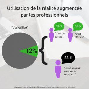 Utilisation de la réalité augmentée par les professionnels