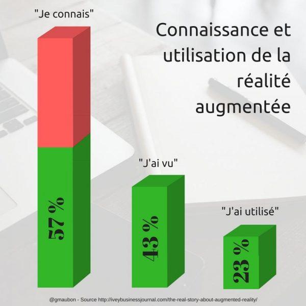 Une enquête sur l'impact de la réalité augmentée (dans le marketing)